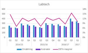 Labtech 1Q17