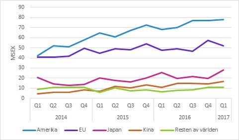 Biotage försäljning per region