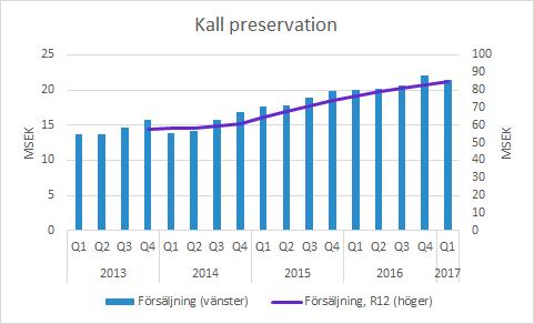 Kall preservation
